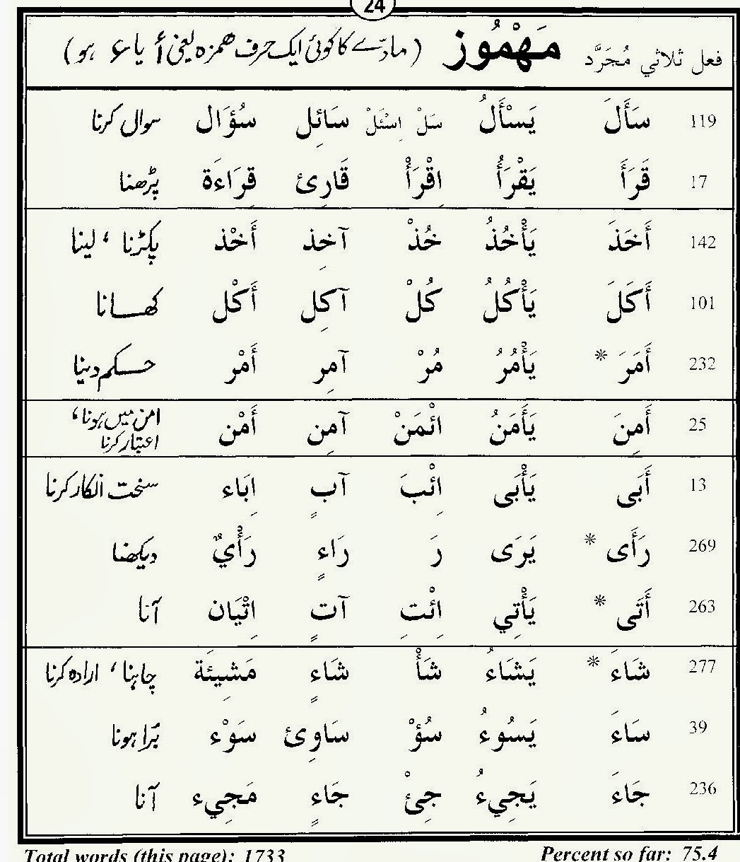 Quran Words Related Keywords & Suggestions - Quran Words
